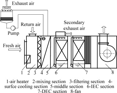 2 Schematic Diagram Of Three Stage Evaporative Cooling System