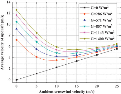 numerical analysis on the influence of ambient crosswind on the