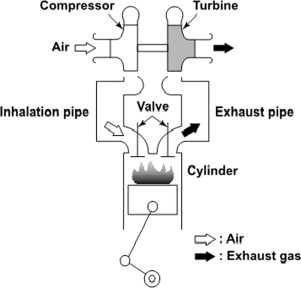 A review of waste heat recovery on two-stroke IC engine aboard ships ...