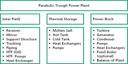 Parabolic Trough Solar Thermal Power Plant Potential And Projects
