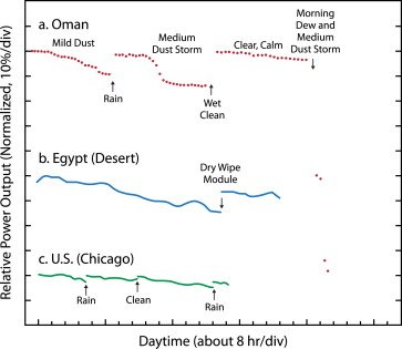 A comprehensive review of the impact of dust on the use of
