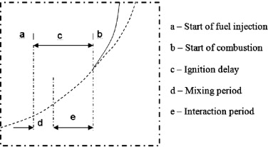 Ignition delay, combustion and emission characteristics of