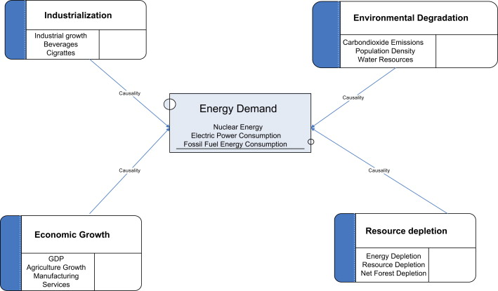industrialisation and economic development