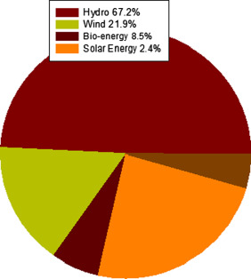 An overview of solar assisted air conditioning in Queensland's