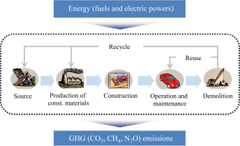 Estimation of materials-induced CO2 emission from road construction
