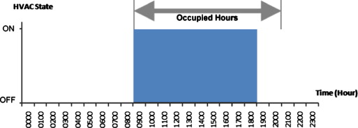 Review of hvac scheduling techniques for buildings towards energy switching off hvac 2 hours early fandeluxe Images