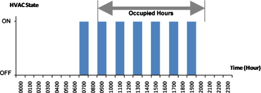 Review of hvac scheduling techniques for buildings towards energy alternately switching on and off the hvac for every one hour fandeluxe Images