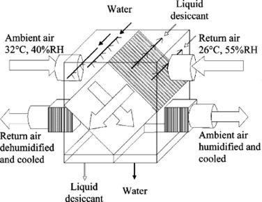 Review of the advances in open-cycle absorption air