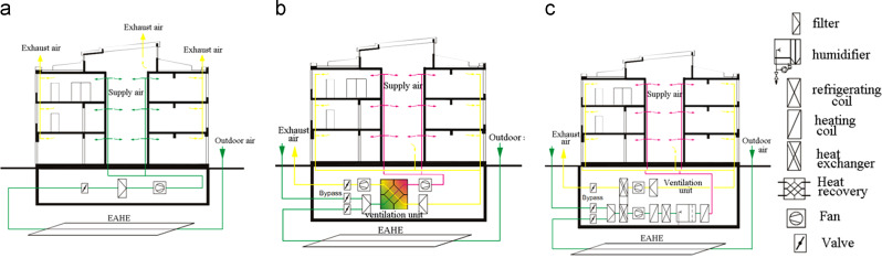 The design and environmental evaluation of earth-to-air heat ...