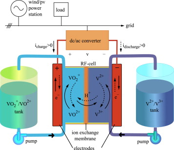 Redox flow batteries for the storage of renewable energy: A