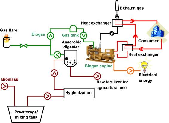 Design Biogas Plant Pdf Writer - xsonartab