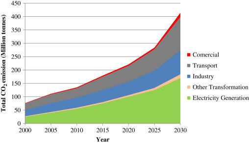 The scenario of greenhouse gases reduction in Malaysia
