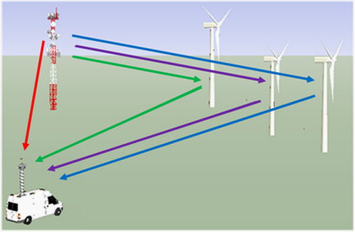 Impact analysis of wind farms on telecommunication services