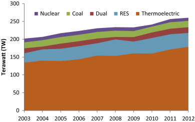 renewable energy research progress in a review sciencedirect  full size image
