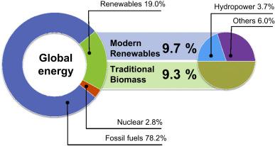 energie 6e methodologie
