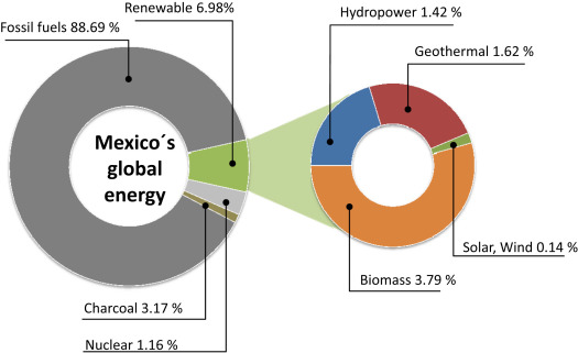 Renewable energy research progress in Mexico: A review