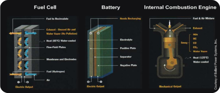 An overview of fuel cell technology: Fundamentals and