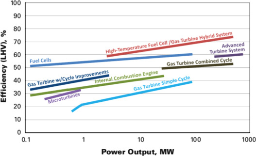 An overview of fuel cell technology: Fundamentals and applications