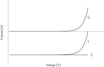 A comparison of different one-diode models for the