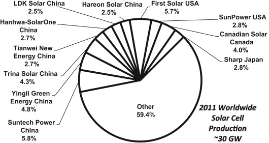Energy policy and financing options to achieve solar energy