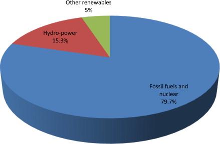 Recent progress in renewable energy – Remedy of energy