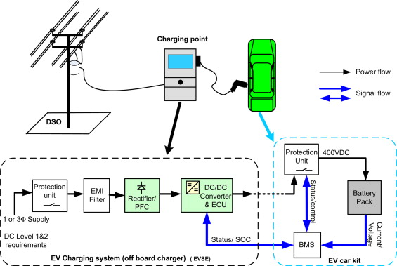 electric vehicles and smart grid interaction a review on vehicle to