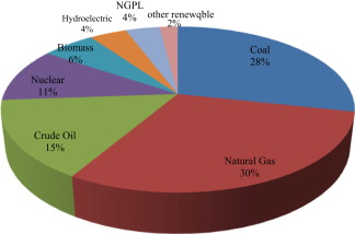 A Source Of Renewable Energy In Malaysia Why Biodiesel Sciencedirect