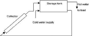 Performance improvement in solar water heating systemsa review schematic diagram of a typical thermosyphon solar water heating system ccuart Image collections