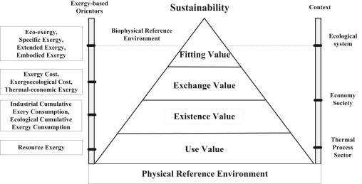 Ecological accounting for China based on extended exergy