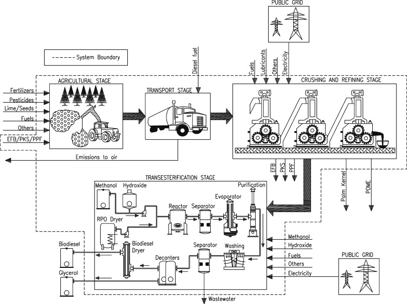 Life Cycle Assessment Lca For Biofuels In Brazilian Conditions A