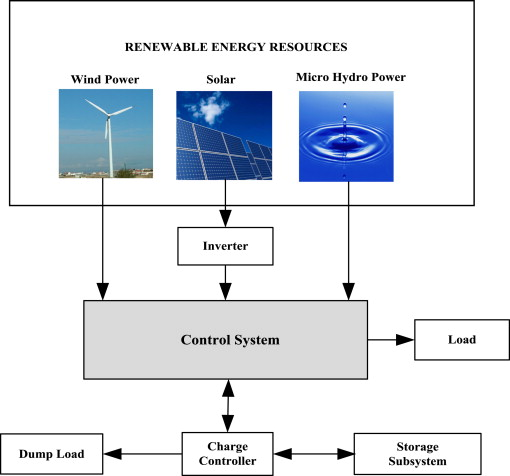 a review on integrated renewable energy system based powerdownload full size image