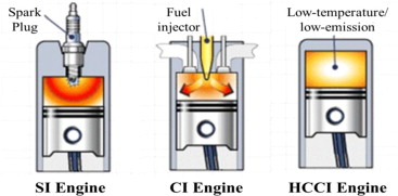 Homogeneous charge compression ignition (HCCI) combustion: Mixture  preparation and control strategies in diesel engines - ScienceDirect