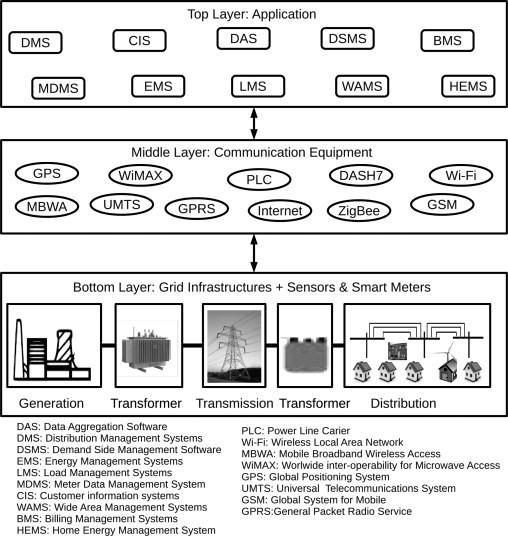 Towards understanding the benefits and challenges of Smart/Micro