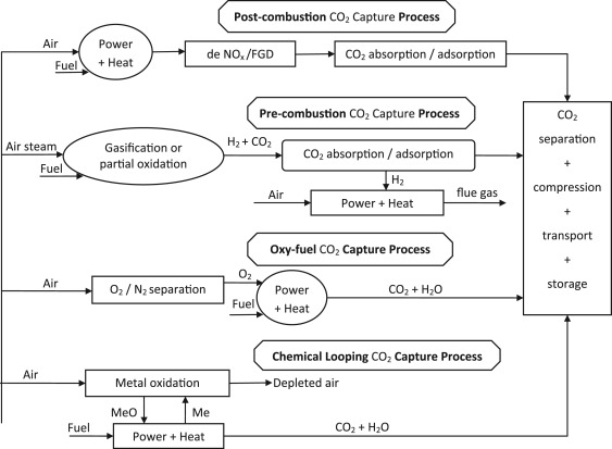 An overview of current status of carbon dioxide capture and