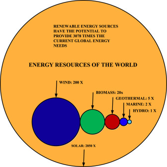 Renewable Energy Resources Current Status Future Prospects And