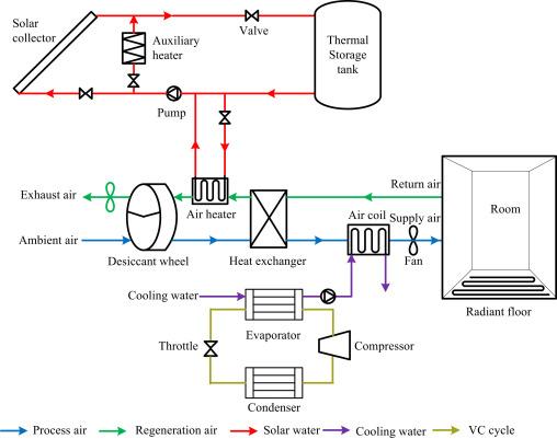 3.3. Research Progress On Other Hybrid SDECS