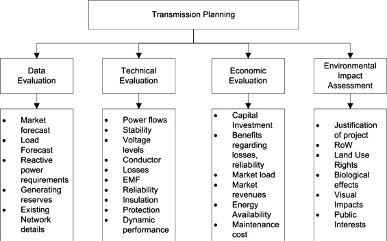 Optimal Economic Planning Of Power Transmission Lines A Review Sciencedirect