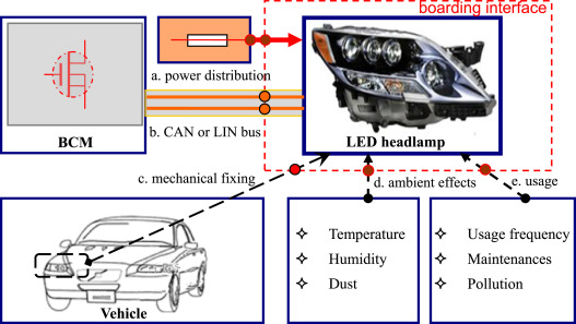 A Review On Light Emitting Diode Based Automotive Headlamps