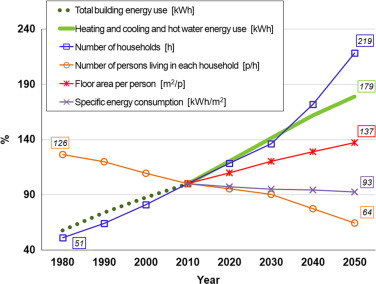 Heating and cooling energy trends and drivers in buildings download high res image 230kb ccuart Images
