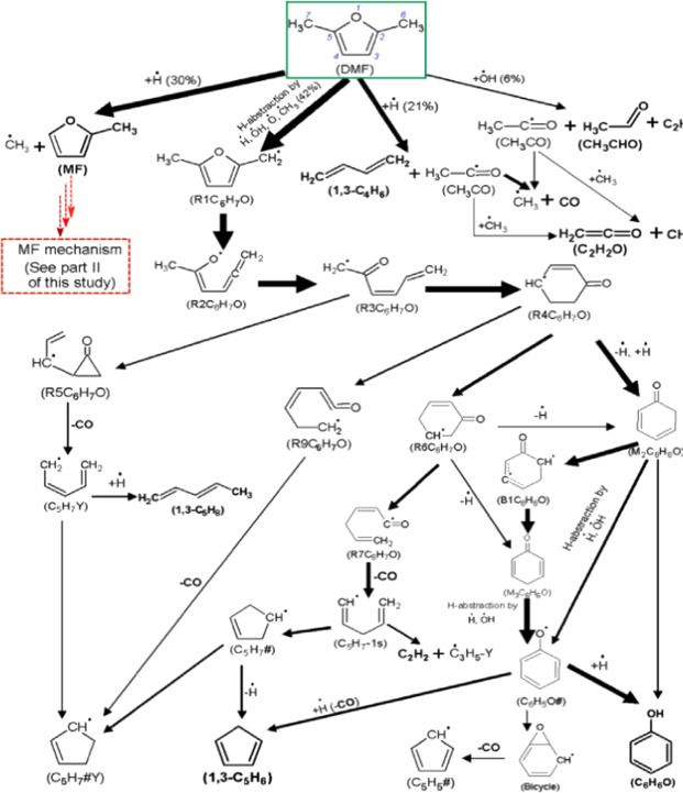 Recent Progress In The Development Of Biofuel 25 Dimethylfuran
