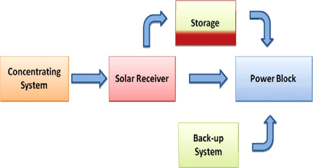 historical development of concentrating solar power technologies todownload full size image