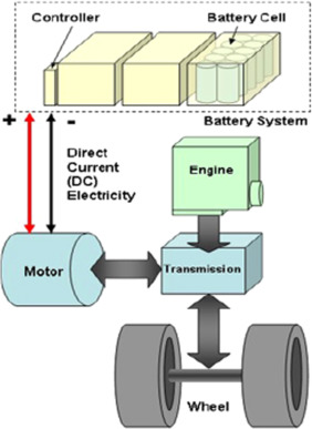 Sustainable options for electric vehicle technologies - ScienceDirect | Purely Electric Car Engine Diagram |  | ScienceDirect