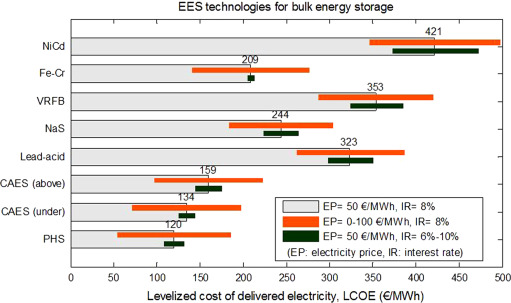 Electrical energy storage systems: A comparative life cycle
