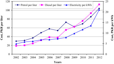 Design and economics analysis of an off-grid PV system for