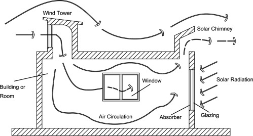 a new design of wind tower for passive ventilation in buildings to rh sciencedirect com Acid Rain Diagram Steps USA Latitude Location for Wind Movement