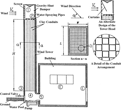 A New Design Of Wind Tower For Passive Ventilation In Buildings To Reduce Energy Consumption In Windy Regions Sciencedirect