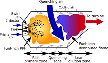 A review of the combustion and emissions properties of