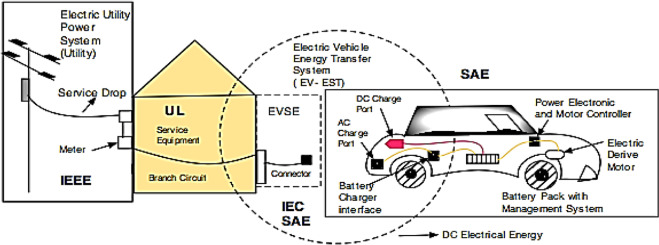 The investigation of the major factors influencing plug-in electric ...