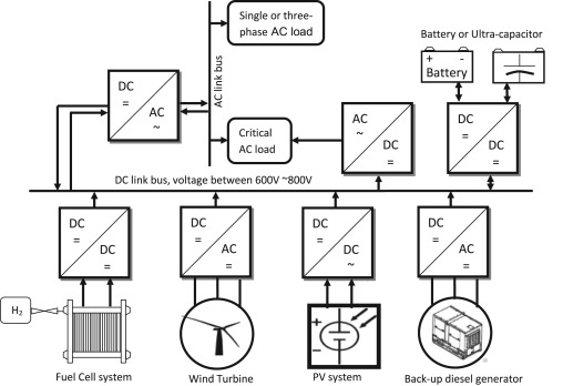 An overview of DC–DC converter topologies for fuel cell