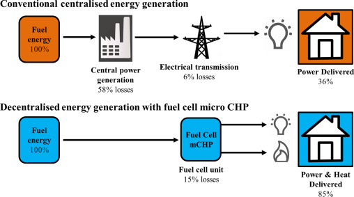 Fuel cell technology for domestic built environment applications